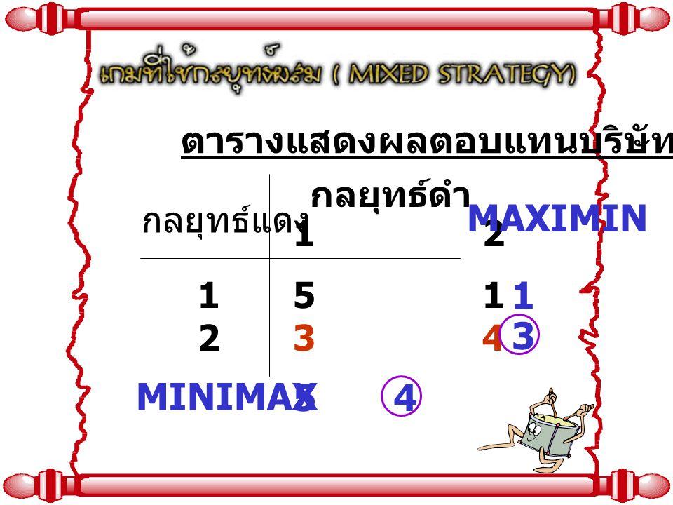 ตารางแสดงผลตอบแทนบริษัทแดง กลยุทธ์แดง กลยุทธ์ดำ 1 2 1212 5 1 3 4 MINIMAX MAXIMIN 5 1 4 3