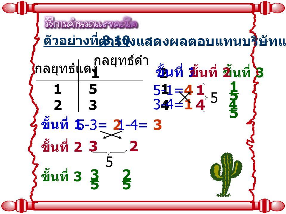 ตารางแสดงผลตอบแทนบริษัทแดง กลยุทธ์แดง กลยุทธ์ดำ 1 2 1212 5 1 3 4 ตัวอย่างที่ 8.10 ขั้นที่ 2 ขั้นที่ 3 ขั้นที่ 1 ขั้นที่ 3 ขั้นที่ 1 ขั้นที่ 2 5-1=4 3-