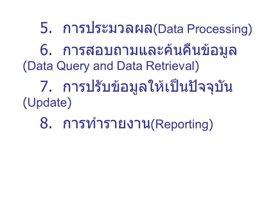 9.การทำสำเนา (Duplication) 10. การสำรองข้อมูล (Back up) 11.