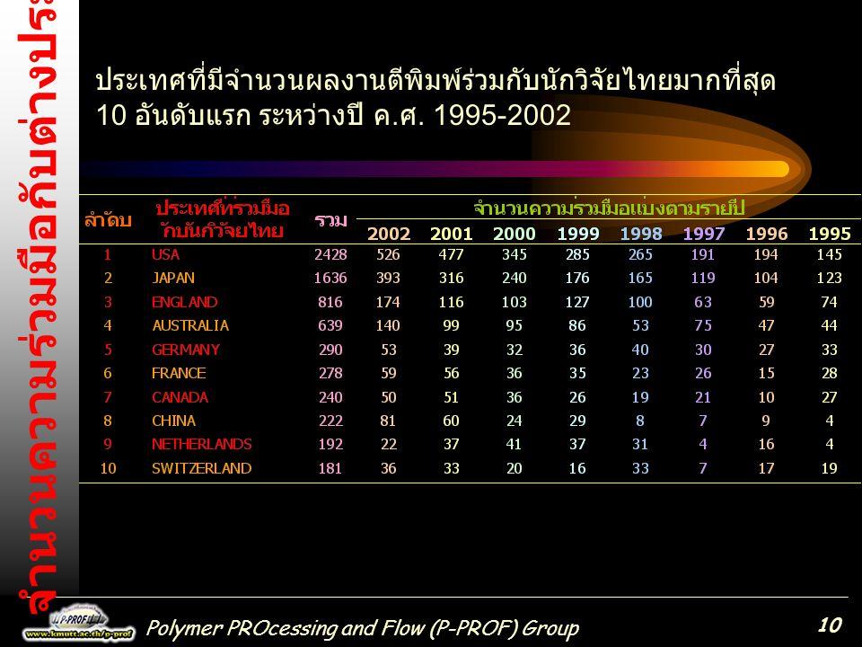 Polymer PROcessing and Flow (P-PROF) Group 10 ประเทศที่มีจำนวนผลงานตีพิมพ์ร่วมกับนักวิจัยไทยมากที่สุด 10 อันดับแรก ระหว่างปี ค.ศ. 1995-2002 จำนวนความร