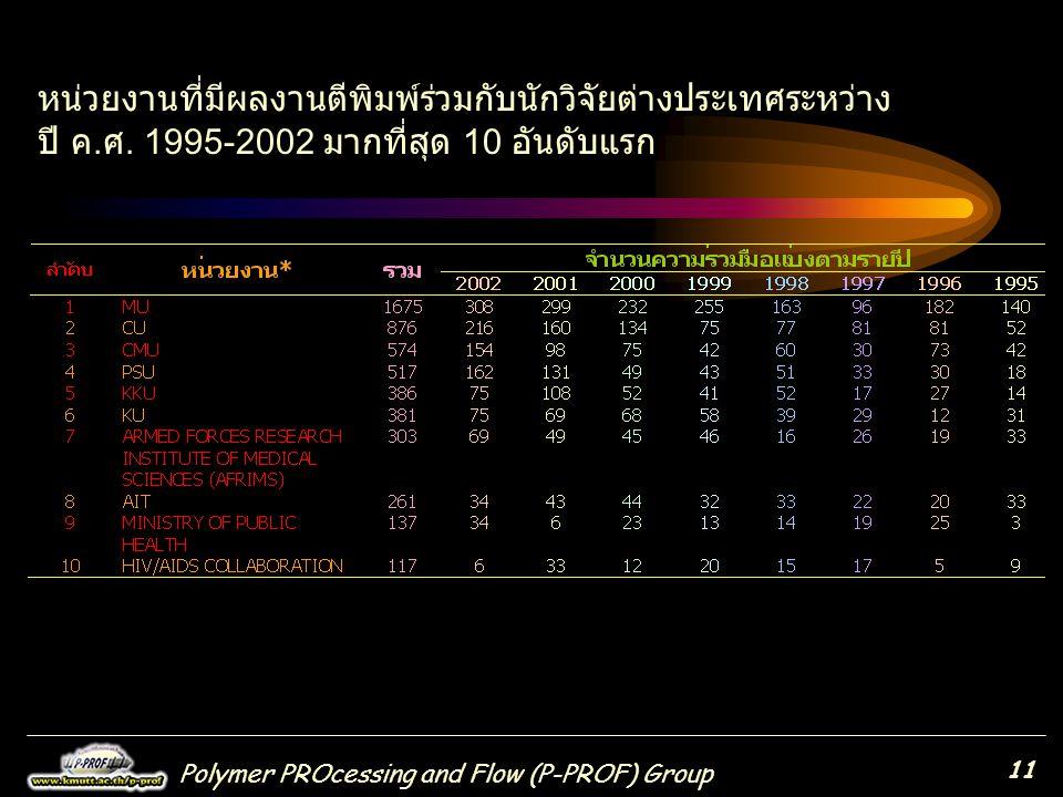 Polymer PROcessing and Flow (P-PROF) Group 11 หน่วยงานที่มีผลงานตีพิมพ์ร่วมกับนักวิจัยต่างประเทศระหว่าง ปี ค.ศ. 1995-2002 มากที่สุด 10 อันดับแรก