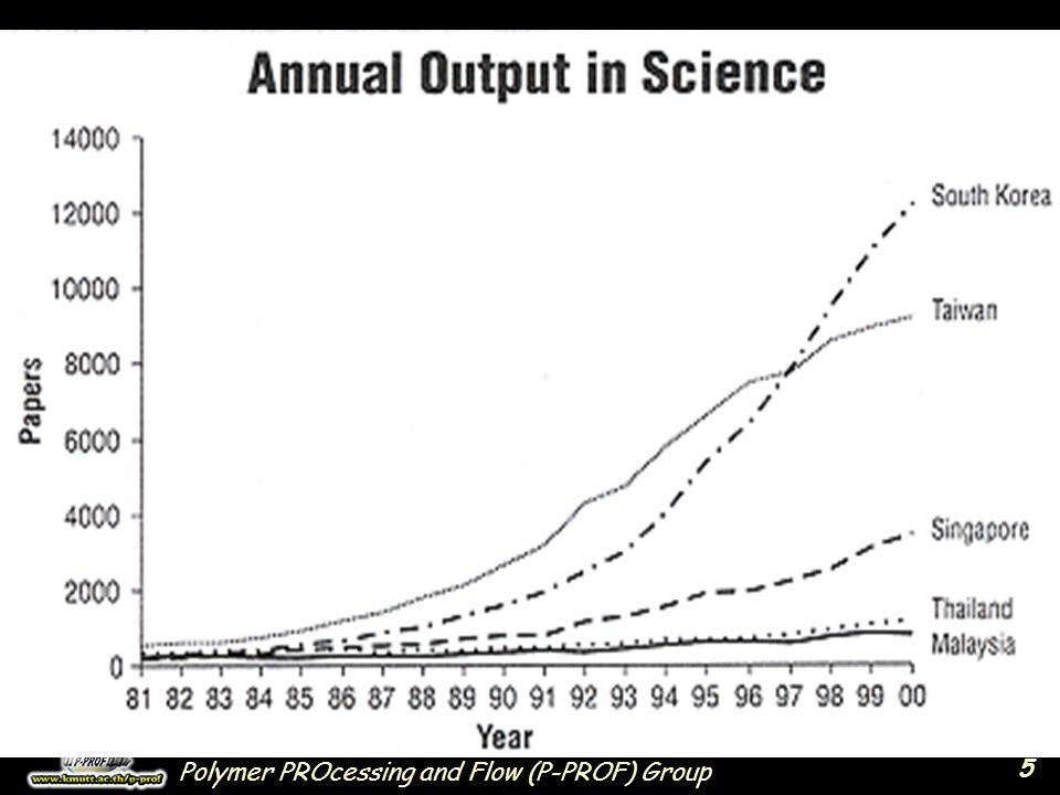 6 World Share ของบทความ วิจัยในฐานข้อมูลโลก SCI database (as of Year 2003)