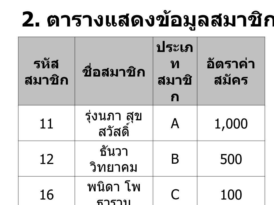 รหัส นักศึกษา ชื่อนามสกุ ล โปรแกร มวิชา รหัส วิชา เทอมชื่อวิชา 4520249 001 ปรีชาอานันท์สารสนเ ทศ 1111/46 คอมพิวเ ตอร์ 4520249 001 ปรีชาอานันท์สารสนเ ทศ 2221/46 ภาษาไท ย 4520249 002 สามาร ถ ชาติไทยภาษาอัง กฤษ 1112/46 คอมพิวเ ตอร์ 4520249 003 ฉัตรชัยพัฒนาศิลปกรร ม 3331/46 วาดรูป 4520249 003 ฉัตรชัยพัฒนาศิลปกรร ม 2221/46 ภาษาไท ย 4520249 003 ฉัตรชัยพัฒนาศิลปกรร ม 4442/46 สุนทรียภ าพ 3.