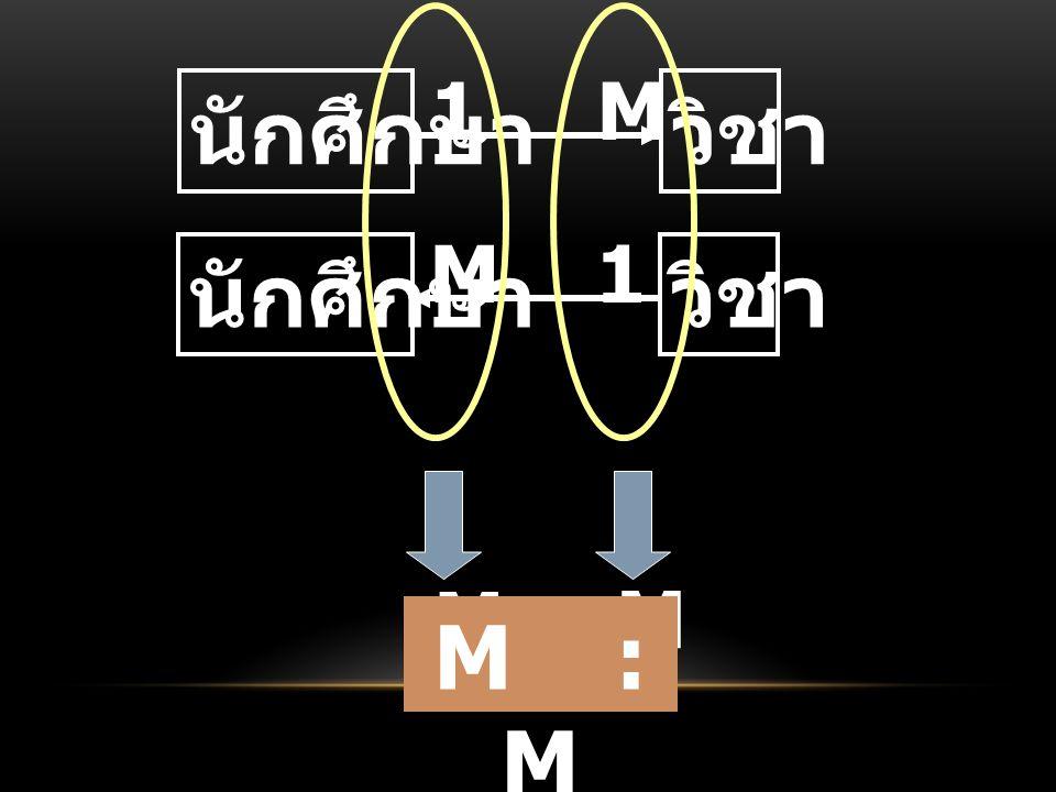 นักศึกษาวิชา 1M นักศึกษาวิชา M1 M : M M : M
