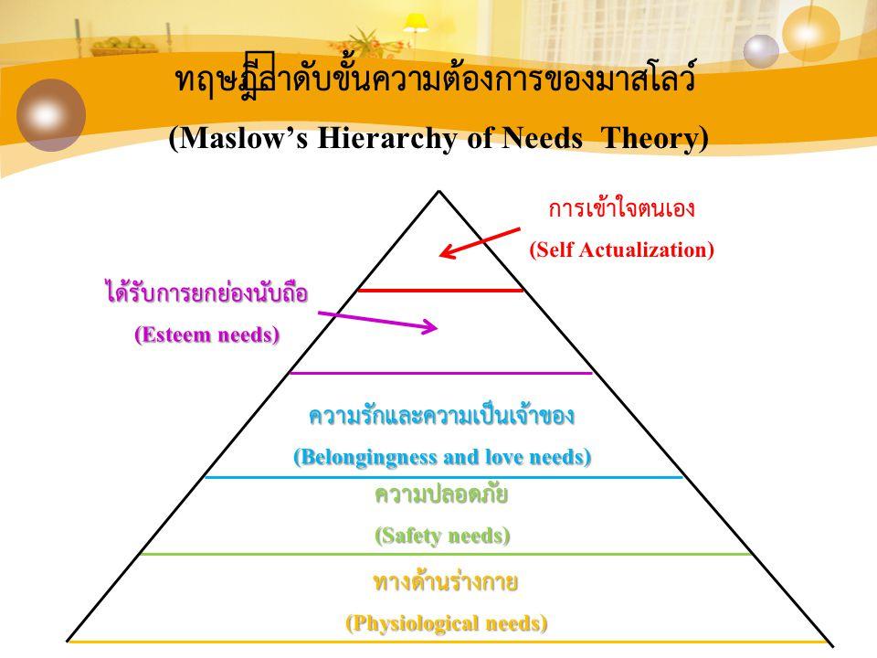 ได้รับการยกย่องนับถือ (Esteem needs) ทฤษฎีลำดับขั้นความต้องการของมาสโลว์ (Maslow's Hierarchy of Needs Theory) การเข้าใจตนเอง (Self Actualization) ความ