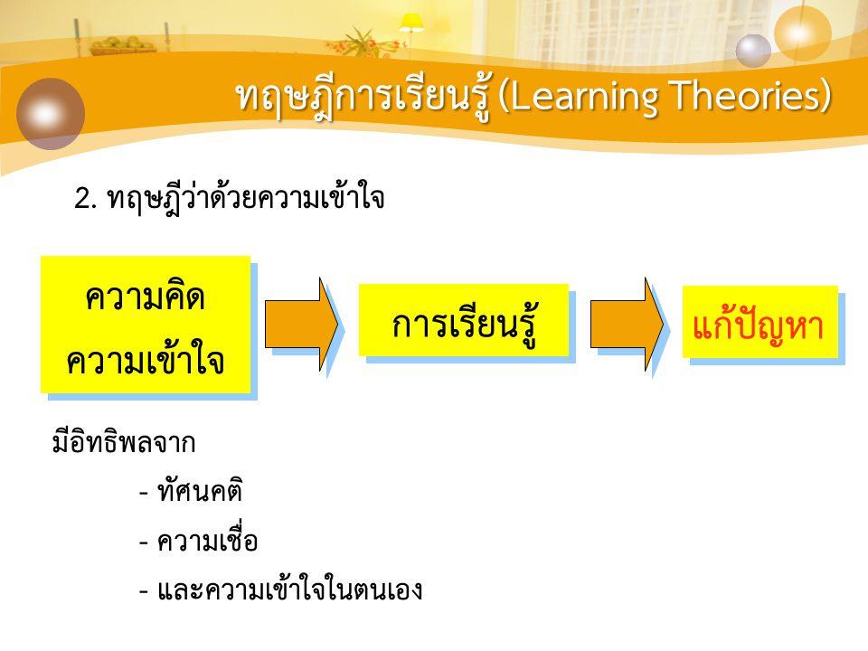 ทฤษฎีการเรียนรู้ (Learning Theories) 2. ทฤษฎีว่าด้วยความเข้าใจ มีอิทธิพลจาก - ทัศนคติ - ความเชื่อ - และความเข้าใจในตนเอง ความคิด ความเข้าใจ ความคิด คว