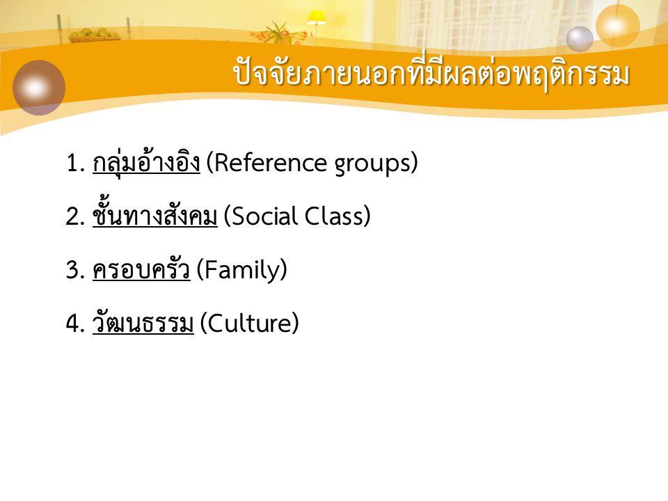 ปัจจัยภายนอกที่มีผลต่อพฤติกรรม 1. กลุ่มอ้างอิง (Reference groups) 2. ชั้นทางสังคม (Social Class) 3. ครอบครัว (Family) 4. วัฒนธรรม (Culture)
