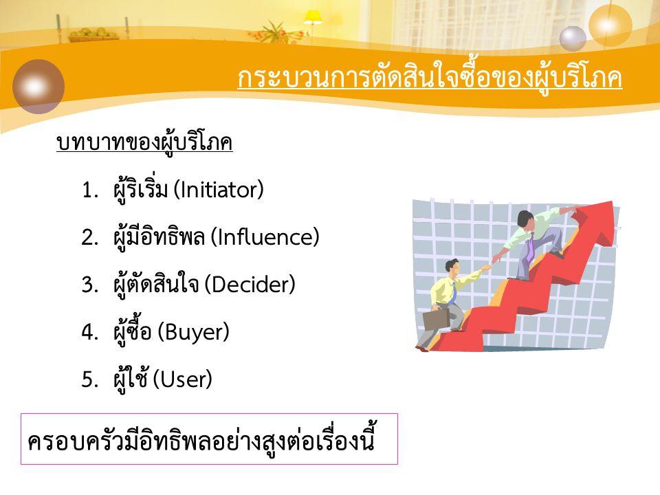 กระบวนการตัดสินใจซื้อของผู้บริโภค บทบาทของผู้บริโภค 1. ผู้ริเริ่ม (Initiator) 2. ผู้มีอิทธิพล (Influence) 3. ผู้ตัดสินใจ (Decider) 4. ผู้ซื้อ (Buyer)