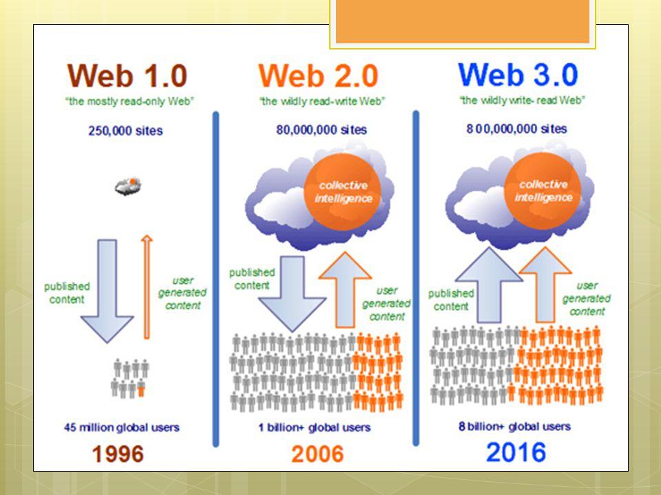 เปรียบเทียบเว็บ 1.0- เว็บ 3.0 Web 1.0Web 2.0Web 3.0  Dial-up, 50k  Static web  Read Only  E-mail  Instant Messaging  Personal websites  Commerce  Broadband, 1Mb  Dynamic web  Read-Write  Wikis  XML  Blogging  Social Networking  Mobile, 10Mb  Semantic web  Read-Write-Execute  Artificial Intelligence  Scalable vector graphics  Ontology