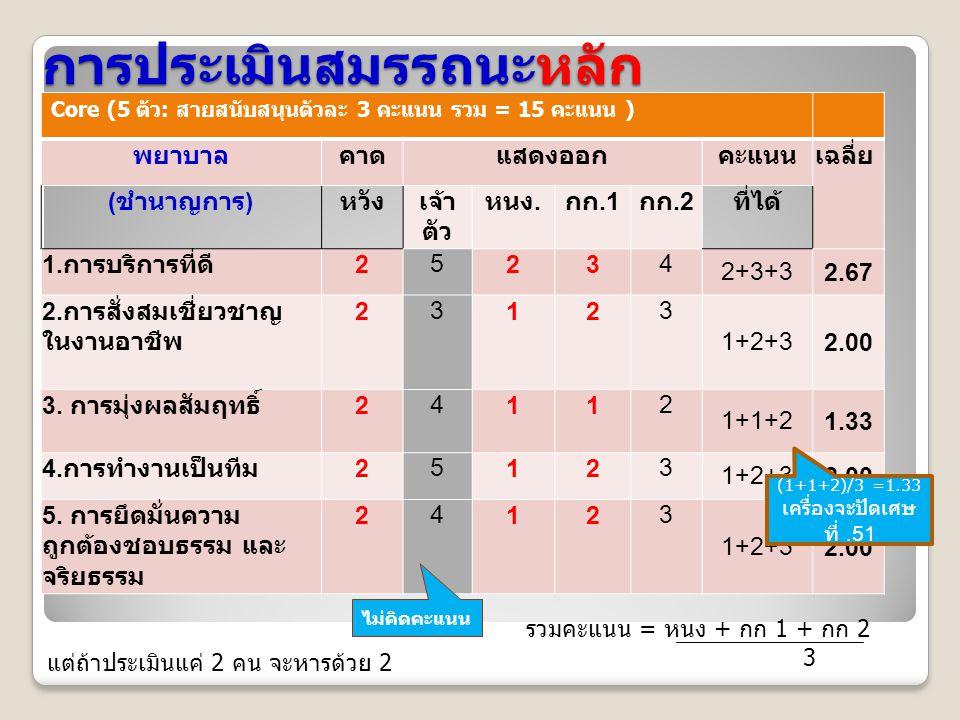 การประเมินสมรรถนะหลัก Core (5 ตัว: สายสนับสนุนตัวละ 3 คะแนน รวม = 15 คะแนน ) พยาบาลคาดแสดงออกคะแนนเฉลี่ย ( ชำนาญการ ) หวังเจ้า ตัว หนง.