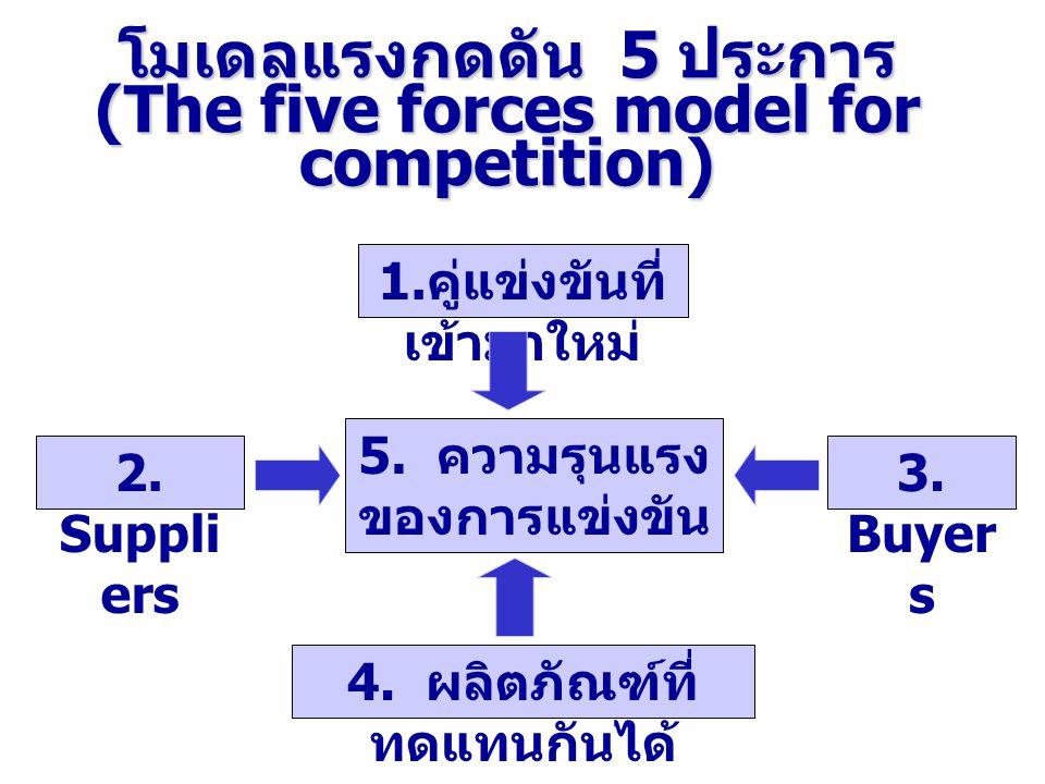 โมเดลแรงกดดัน 5 ประการ (The five forces model for competition) 1. คู่แข่งขันที่ เข้ามาใหม่ 2. Suppli ers 5. ความรุนแรง ของการแข่งขัน 3. Buyer s 4. ผลิ