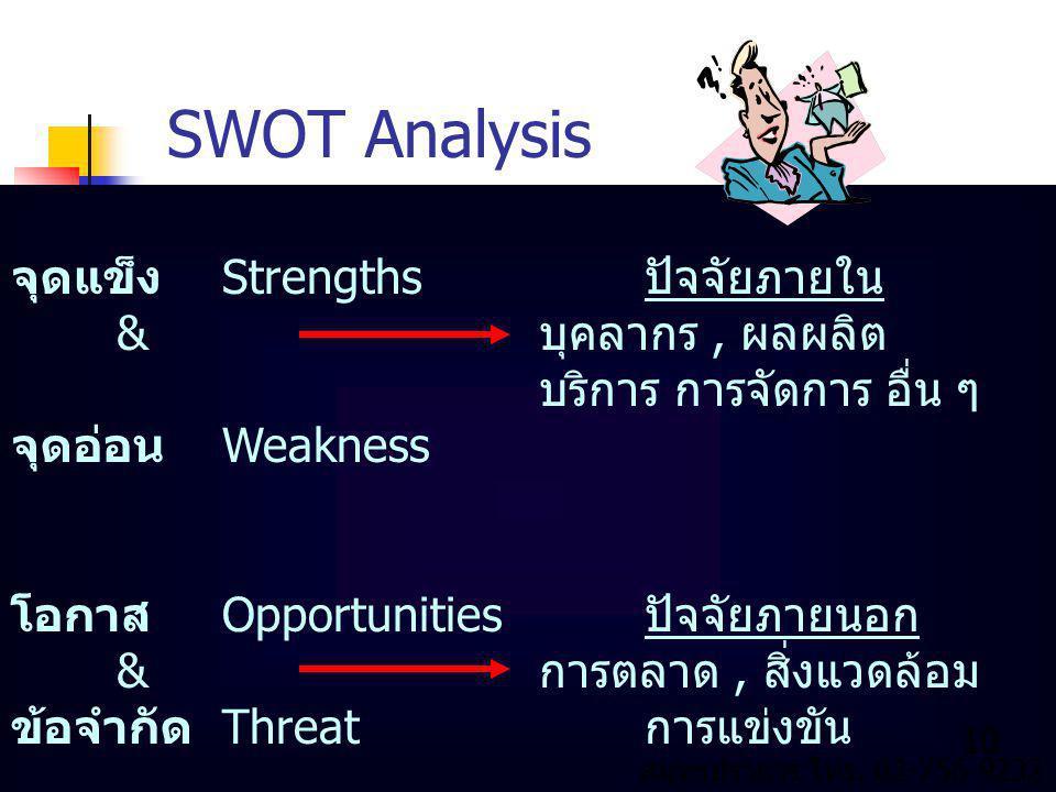 SWOT Analysis จุดแข็งStrengthsปัจจัยภายใน &บุคลากร, ผลผลิต บริการ การจัดการ อื่น ๆ จุดอ่อนWeakness โอกาสOpportunitiesปัจจัยภายนอก &การตลาด, สิ่งแวดล้อม ข้อจำกัดThreatการแข่งขัน 10 สมุทรปราการ โทร.