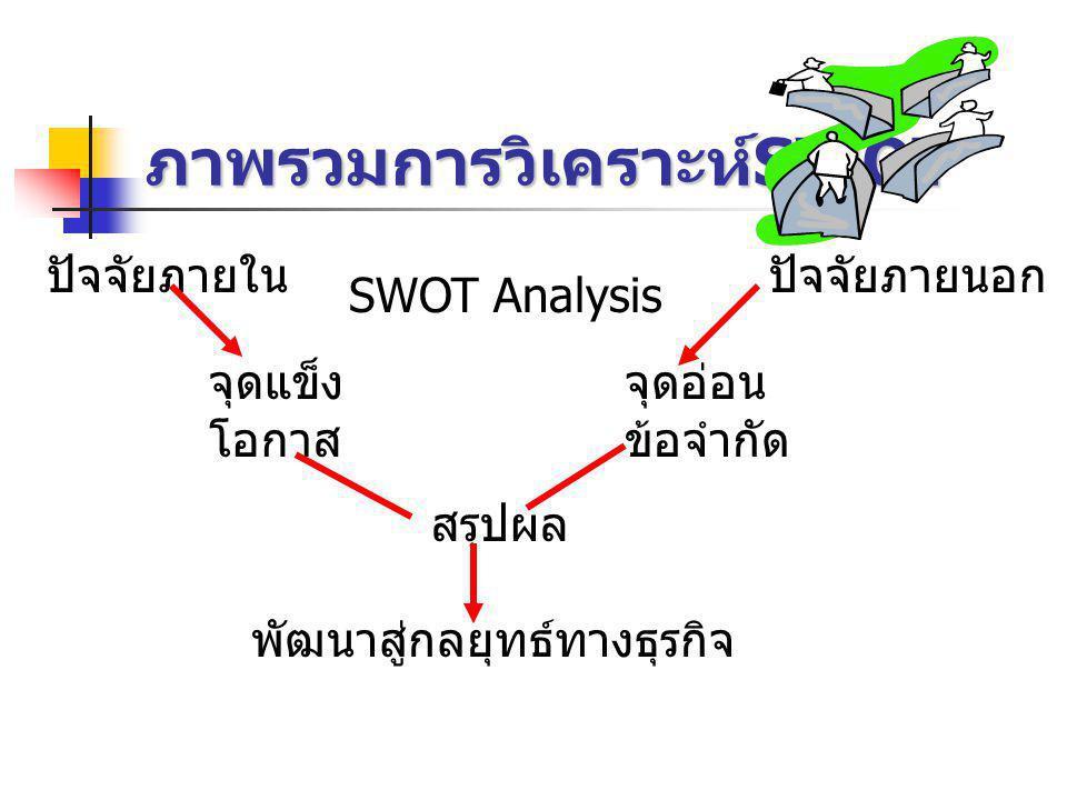 ภาพรวมการวิเคราะห์ SWOT SWOT Analysis ปัจจัยภายในปัจจัยภายนอก จุดแข็ง โอกาส จุดอ่อน ข้อจำกัด สรุปผล พัฒนาสู่กลยุทธ์ทางธุรกิจ