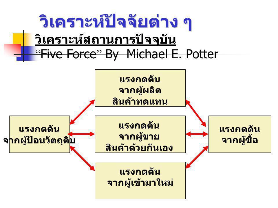 วิเคราะห์ปัจจัยต่าง ๆ วิเคราะห์สถานการปัจจุบัน Five Force By Michael E.