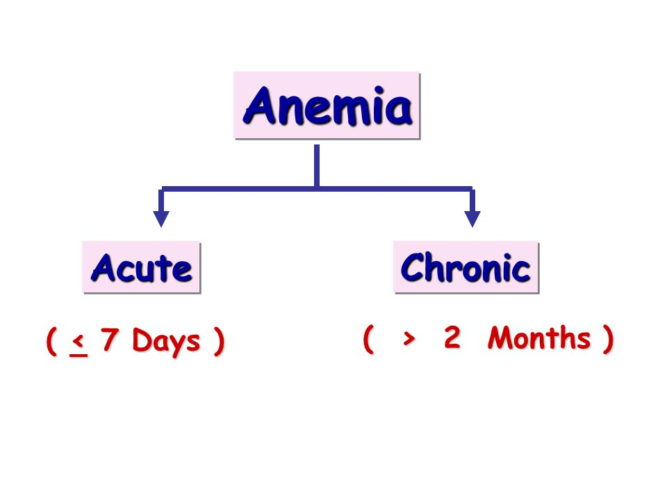 AnemiaAnemia AcuteAcuteChronicChronic ( < 7 Days ) ( > 2 Months )