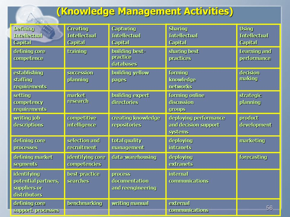 56 (Knowledge Management Activities) DefiningIntellectualCapitalCreatingIntellectualCapitalCapturingIntellectualCapitalSharingIntellectualCapitalUsingIntellectualCapital defining core competencetraining building best- practice databases sharing best practices Learning and performance establishingstaffingrequirementssuccessionplanning building yellow pagesformingknowledgenetworks decision making settingcompetencyrequirements market research building expert directories forming online discussiongroupsstrategicplanning writing job descriptionscompetitiveintelligence creating knowledge repositories deploying performance and decision support systemsproductdevelopment defining core processes selection and recruitment total quality managementdeployingintranetsmarketing defining market segments identifying core competenciesdata-warehousingdeployingextranetsforecasting identifying potential partners, suppliers or distributorsbest-practicesearchesprocessdocumentation and reengineering internalcommunications defining core support.
