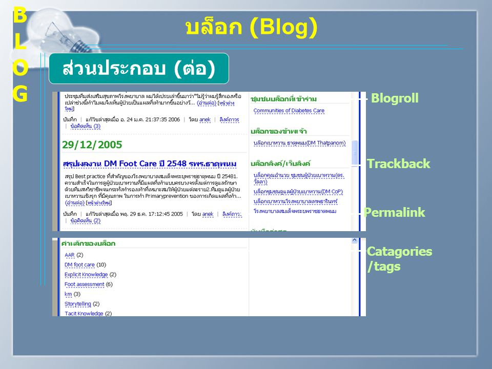 บล็อก (Blog) ส่วนประกอบ ( ต่อ ) Blogroll Trackback Permalink Catagories /tags BLOGBLOG