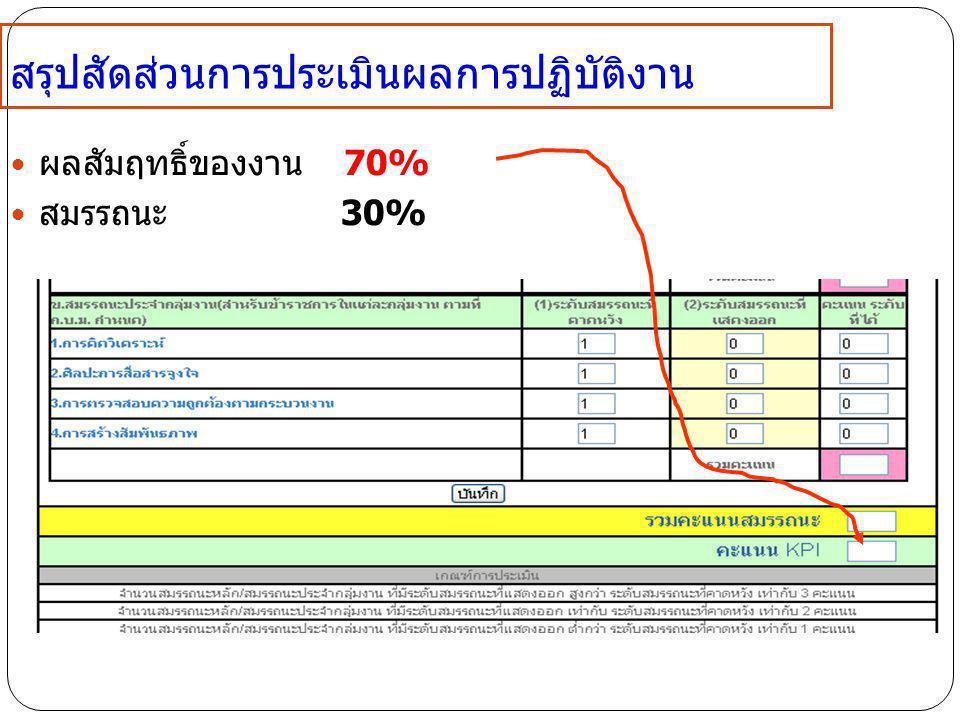 สรุปสัดส่วนการประเมินผลการปฏิบัติงาน ผลสัมฤทธิ์ของงาน 70% สมรรถนะ 30%