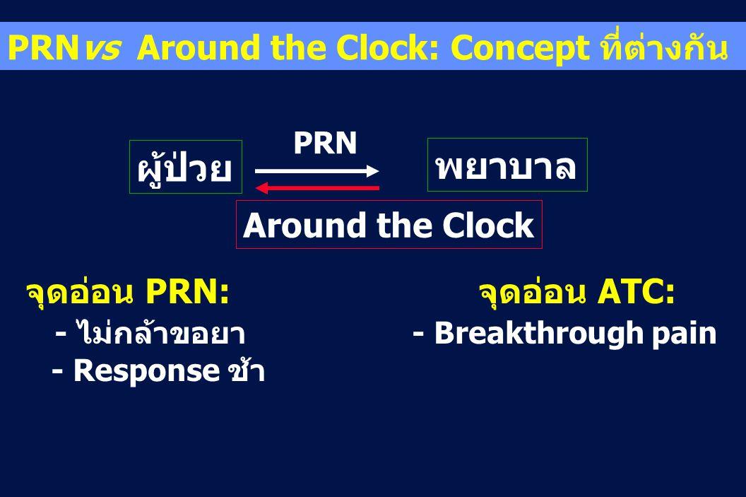 จุดอ่อน PRN: จุดอ่อน ATC: - ไม่กล้าขอยา - Breakthrough pain - Response ช้า PRNvs Around the Clock: Concept ที่ต่างกัน ผู้ป่วย พยาบาล PRN Around the Cl