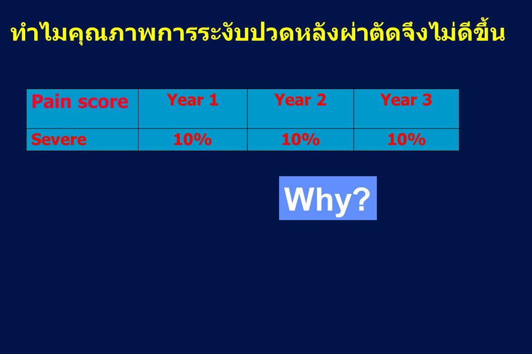 Pain score Year 1Year 2Year 3 Severe10% ทำไมคุณภาพการระงับปวดหลังผ่าตัดจึงไม่ดีขึ้น Why?