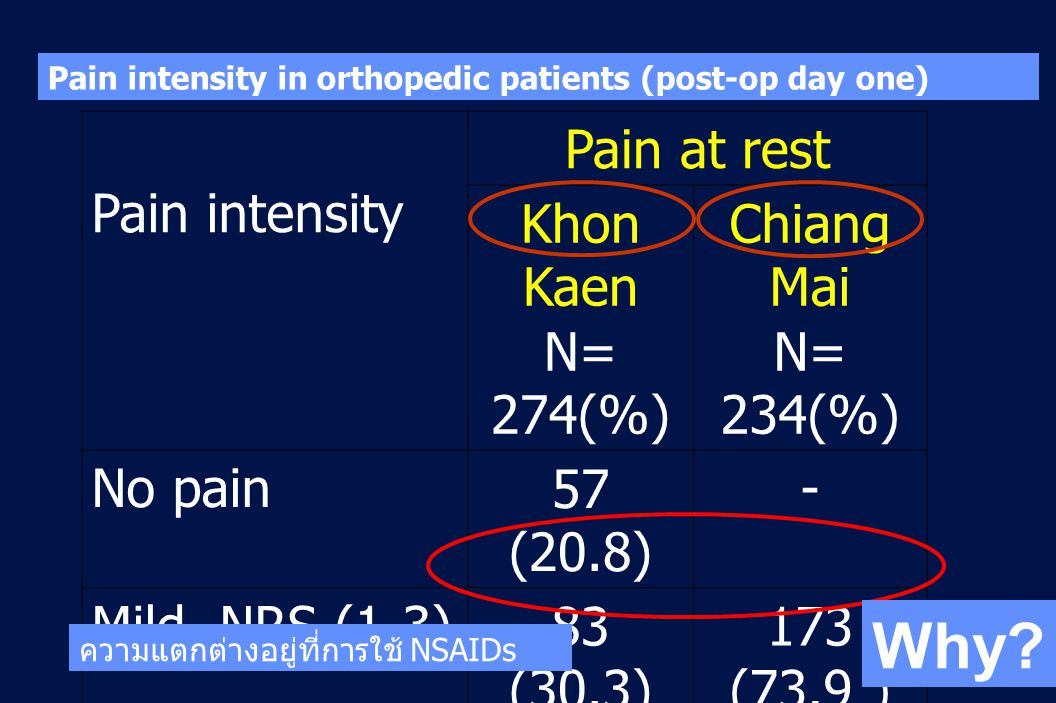 59 Revision 10, 10-26-01 Pain intensity in orthopedic patients (post-op day one) Pain intensity Pain at rest Khon Kaen N= 274(%) Chiang Mai N= 234(%) No pain57 (20.8) - Mild, NRS (1-3)83 (30.3) 173 (73.9 ) Moderate, NRS (4-6) 108 (39.4) 47 (20.1) Severe, NRS 7- 10 26 (9.5)14 ( 6) ความแตกต่างอยู่ที่การใช้ NSAIDs Why?