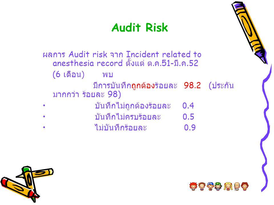 Audit Risk ผลการ Audit risk จาก Incident related to anesthesia record ตั้งแต่ ต. ค.51- มี. ค.52 (6 เดือน ) พบ มีการบันทึกถูกต้องร้อยละ 98.2 ( ประกัน ม