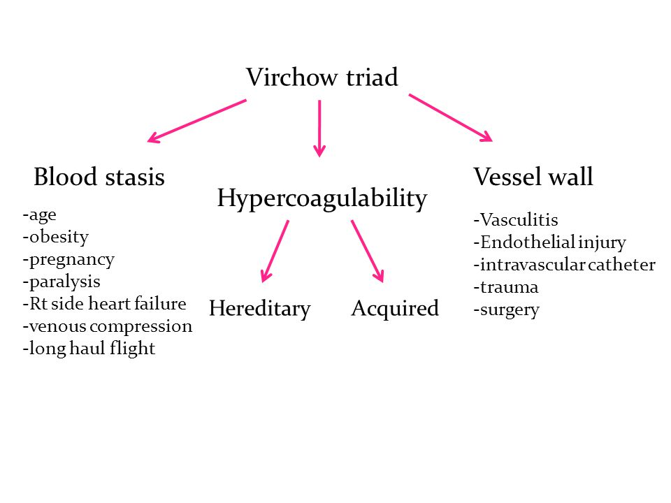 Virchow triad Blood stasis Hypercoagulability Vessel wall -age -obesity -pregnancy -paralysis -Rt side heart failure -venous compression -long haul flight HereditaryAcquired -Vasculitis -Endothelial injury -intravascular catheter -trauma -surgery