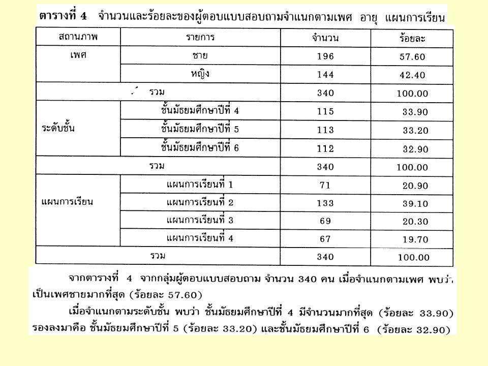 การตรวจสอบ ค่าที่เป็นไปได้ ลำดับที่ ID เพศ SEX อายุ AGE การศึกษา ED ข้อ 1 - 10ITEM1- ITEM10