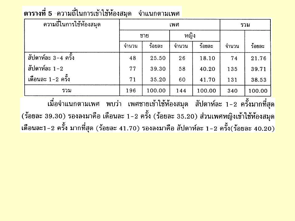 ตรวจสอบข้อมูลเบื้องต้น แสดงความถี่ ( ตาราง ทางเดียว ) แสดงค่าเฉลี่ย ค่าต่ำสุด และสูงสุด กราฟ