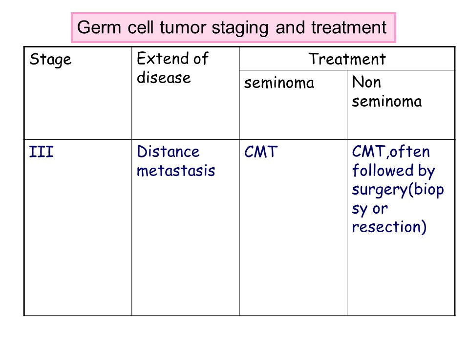 StageExtend of disease Treatment seminomaNon seminoma IIIDistance metastasis CMTCMT,often followed by surgery(biop sy or resection) Germ cell tumor st