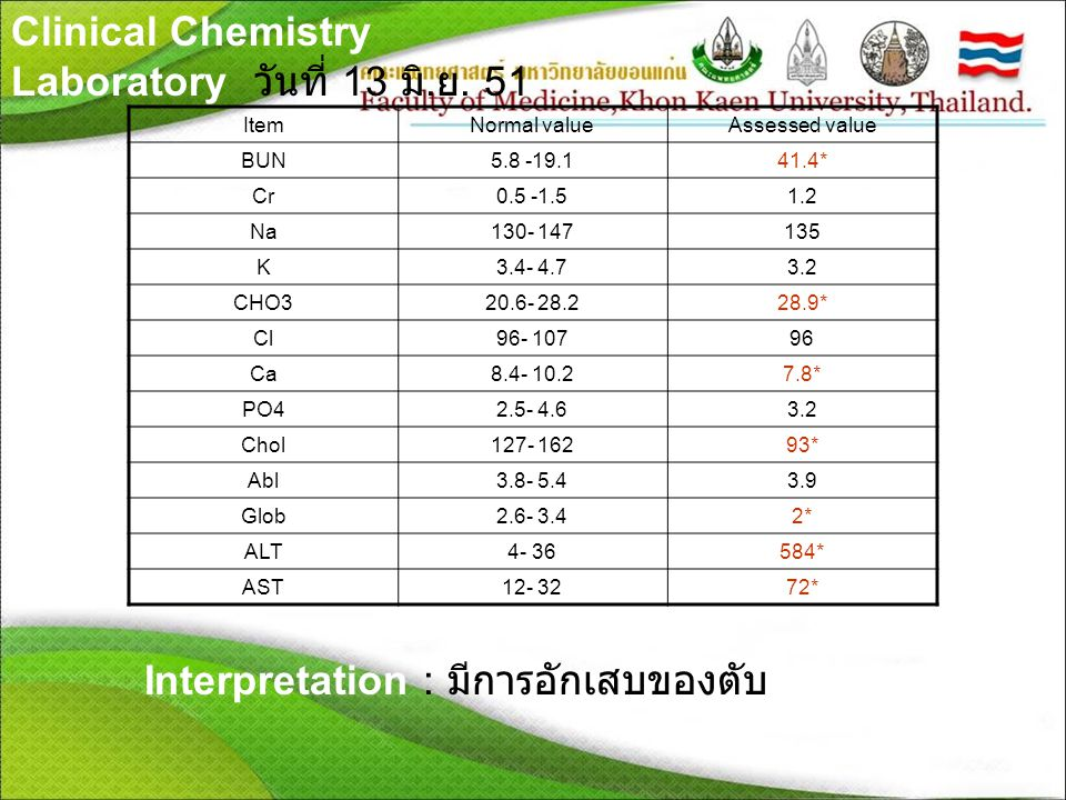 Clinical Chemistry Laboratory วันที่ 13 มิ. ย. 51 ItemNormal valueAssessed value BUN5.8 -19.141.4* Cr0.5 -1.51.2 Na130- 147135 K3.4- 4.73.2 CHO320.6-
