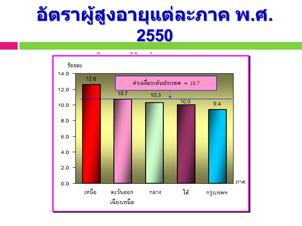 อัตราผู้สูงอายุแต่ละภาค พ. ศ. 2550.