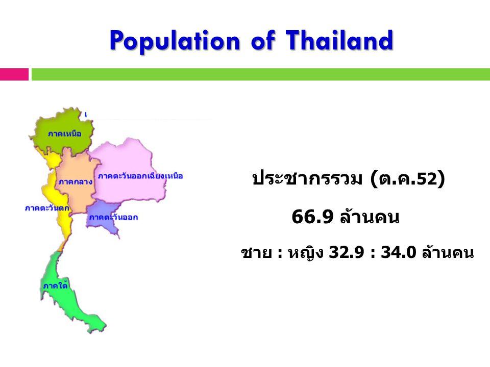 Population of Thailand ประชากรรวม (ต.ค. 52 ) 66.9 ล้านคน ชาย : หญิง 32.9 : 34.0 ล้านคน 11.7