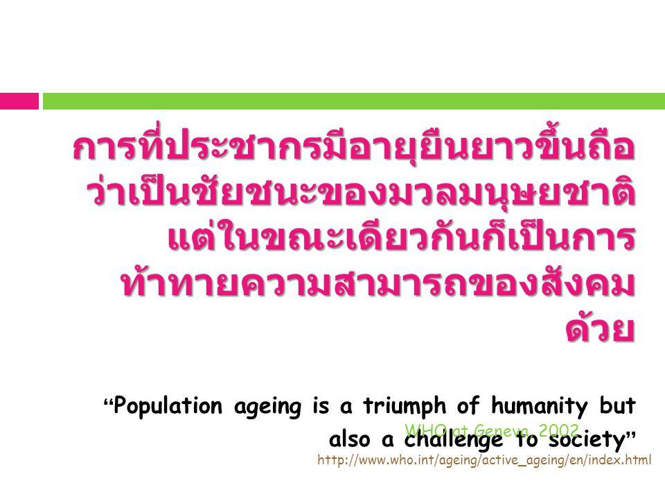 ประเทศไทย : สังคมผู้สูงอาย (Aging Society) ที่มา สำนักงานสถิติแห่งชาติ ร้อยละประชากรผู้สูงอายุ 58.8 วัย ต้น 31.7 วัย กลาง 9.5 วัย ปลาย