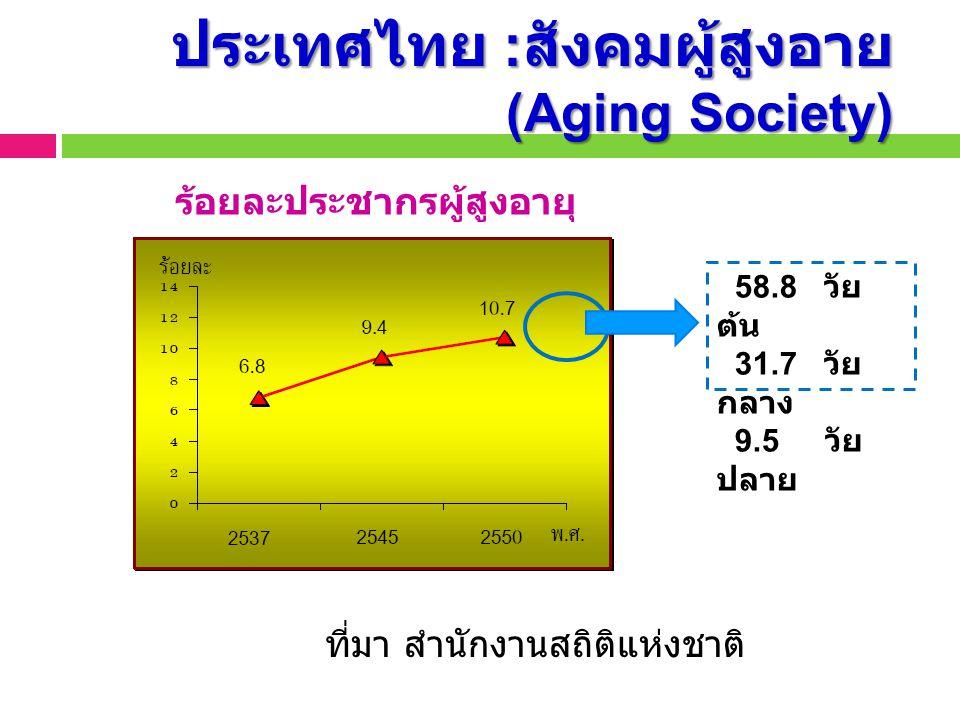อายุคาดเฉลี่ยของคนไทย แหล่งที่มา : สำนักงานคณะกรรมการพัฒนาเศรษฐกิจและสังคมแห่งชาติ http://www2.m-society.go.th/document/edoc/edoc_892.pdf 10.9