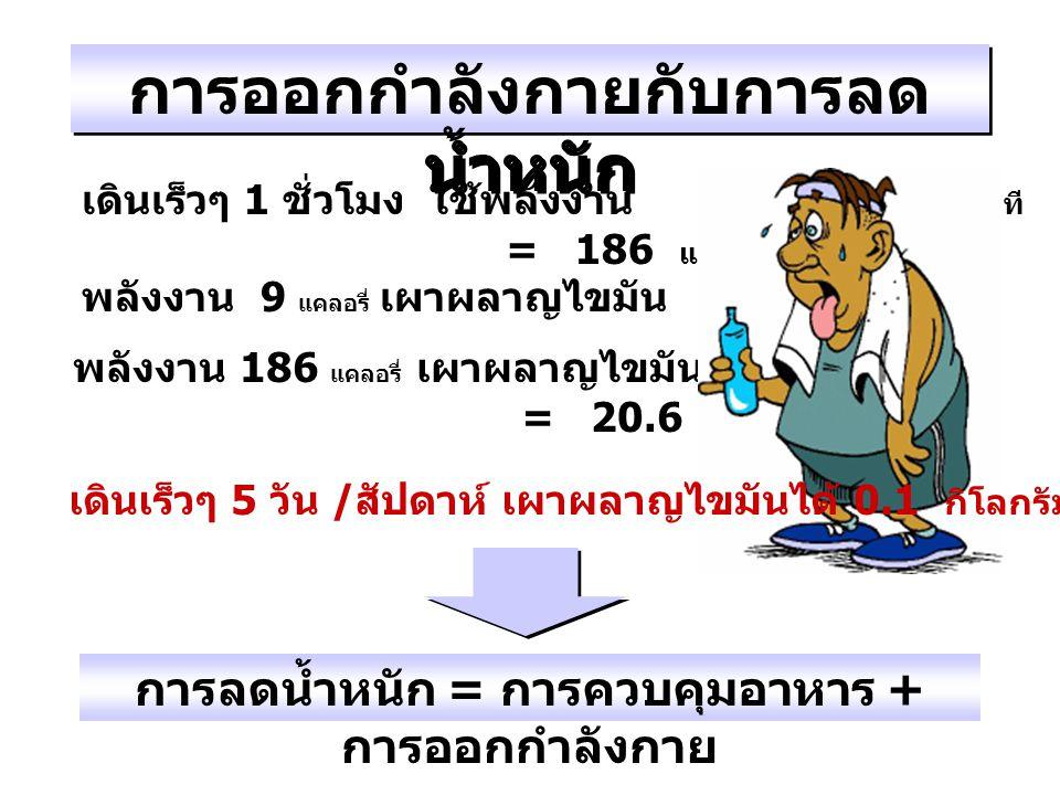 เดินเร็วๆ 1 ชั่วโมง ใช้พลังงาน = 3.1 x 60 นาที = 186 แคลอรี่ พลังงาน 9 แคลอรี่ เผาผลาญไขมัน = 1 กรัม พลังงาน 186 แคลอรี่ เผาผลาญไขมันได้ = 186 / 9 = 2