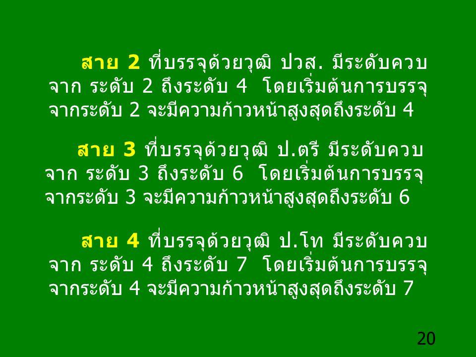 20 สาย 2 ที่บรรจุด้วยวุฒิ ปวส. มีระดับควบ จาก ระดับ 2 ถึงระดับ 4 โดยเริ่มต้นการบรรจุ จากระดับ 2 จะมีความก้าวหน้าสูงสุดถึงระดับ 4 สาย 3 ที่บรรจุด้วยวุฒ