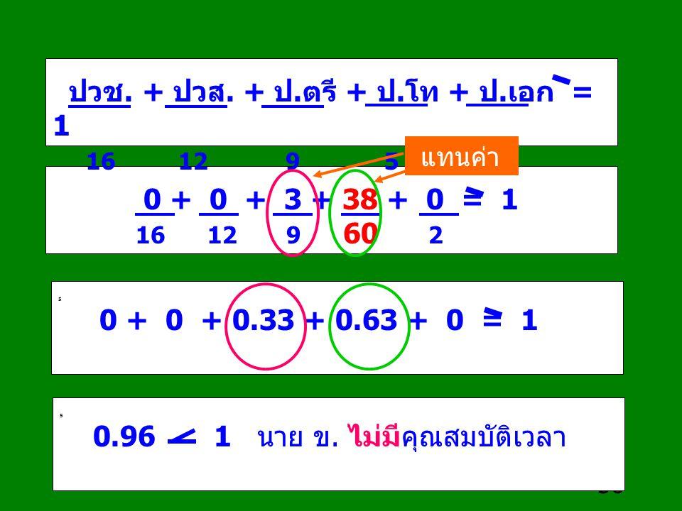 56 0 + 0 + 3 + 38 + 0 = 1 16 12 9 60 2 ปวช. + ปวส. + ป.ตรี + ป.โท + ป.เอก = 1 16 12 9 5 2 5 0 + 0 + 0.33 + 0.63 + 0 = 1 5 0.96 1 นาย ข. ไม่มีคุณสมบัติ