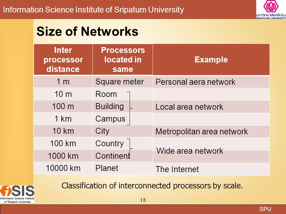 SPU Information Science Institute of Sripatum University Size of Networks Inter processor distance Processors located in same 1 mSquare meter 10 mRoom 100 mBuilding 1 kmCampus 10 kmCity 100 kmCountry 1000 kmContinent 10000 kmPlanet 18 Example Personal aera network Local area network Metropolitan area network The Internet Wide area network Classification of interconnected processors by scale.