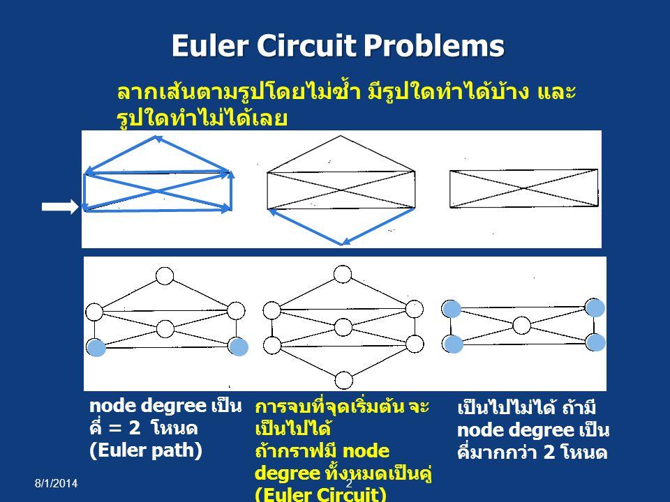 8/1/20142 Euler Circuit Problems ลากเส้นตามรูปโดยไม่ซ้ำ มีรูปใดทำได้บ้าง และ รูปใดทำไม่ได้เลย การจบที่จุดเริ่มต้น จะ เป็นไปได้ ถ้ากราฟมี node degree ท
