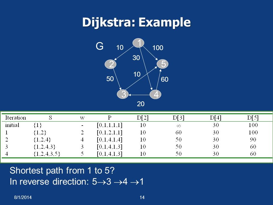 8/1/201414 Dijkstra: Example 2 3 4 1 G 5 10 100 60 20 50 10 30 Shortest path from 1 to 5? In reverse direction: 5  3  4  1