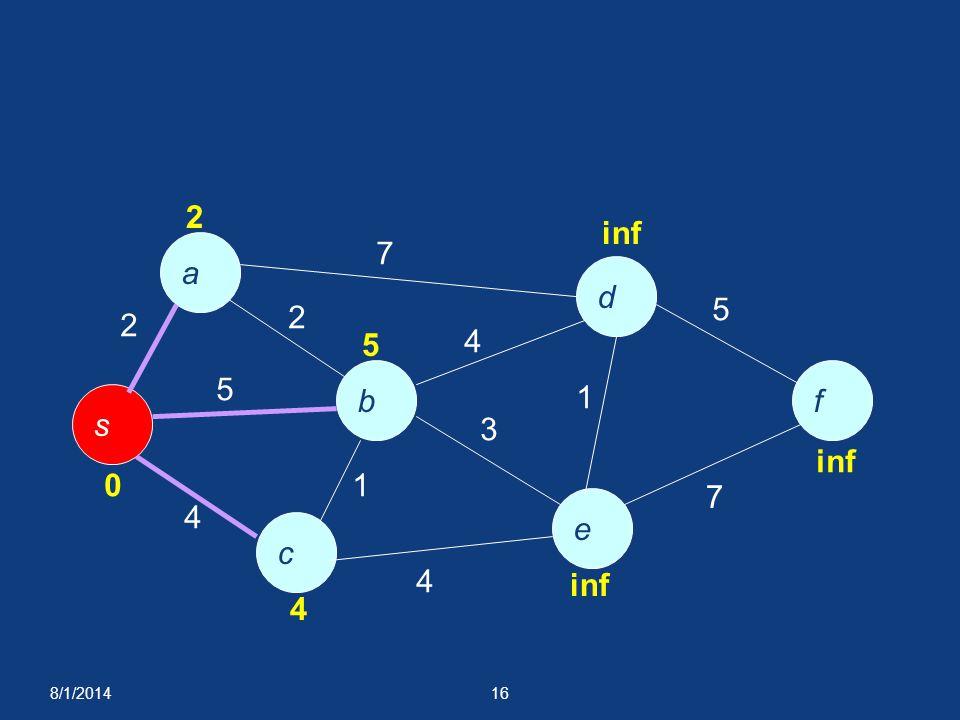 8/1/201416 a f e c b d s 2 7 5 4 1 4 3 4 1 5 7 0 2 5 4 inf 2
