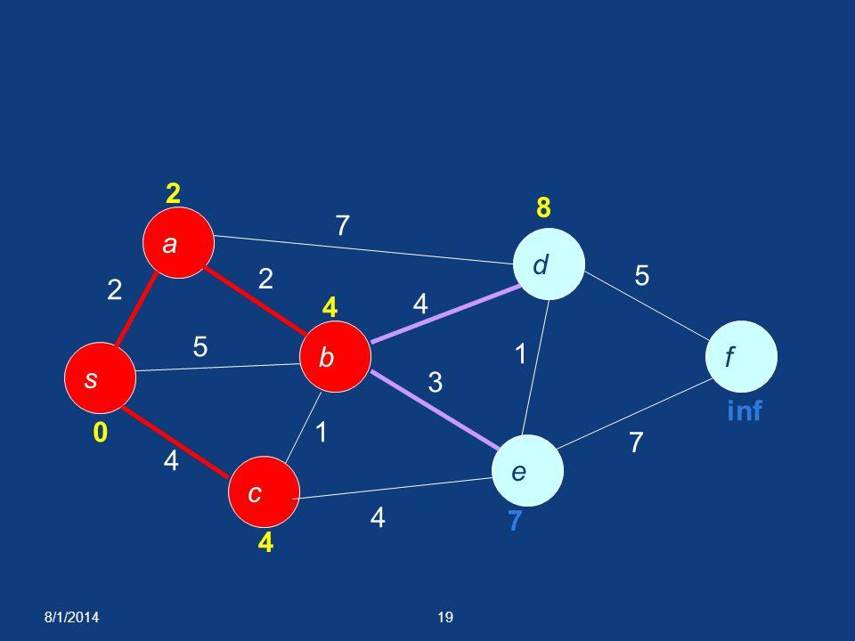 8/1/201419 a f e c b d s 2 7 5 4 1 4 3 4 1 5 7 0 2 4 4 8 7 inf 2