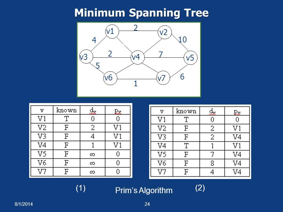 8/1/201424 Minimum Spanning Tree Prim's Algorithm (1) (2) 1 1 4 2 5 6 10 2 3 7 4 8 v1 v2 v3v4 v5 v6 v7