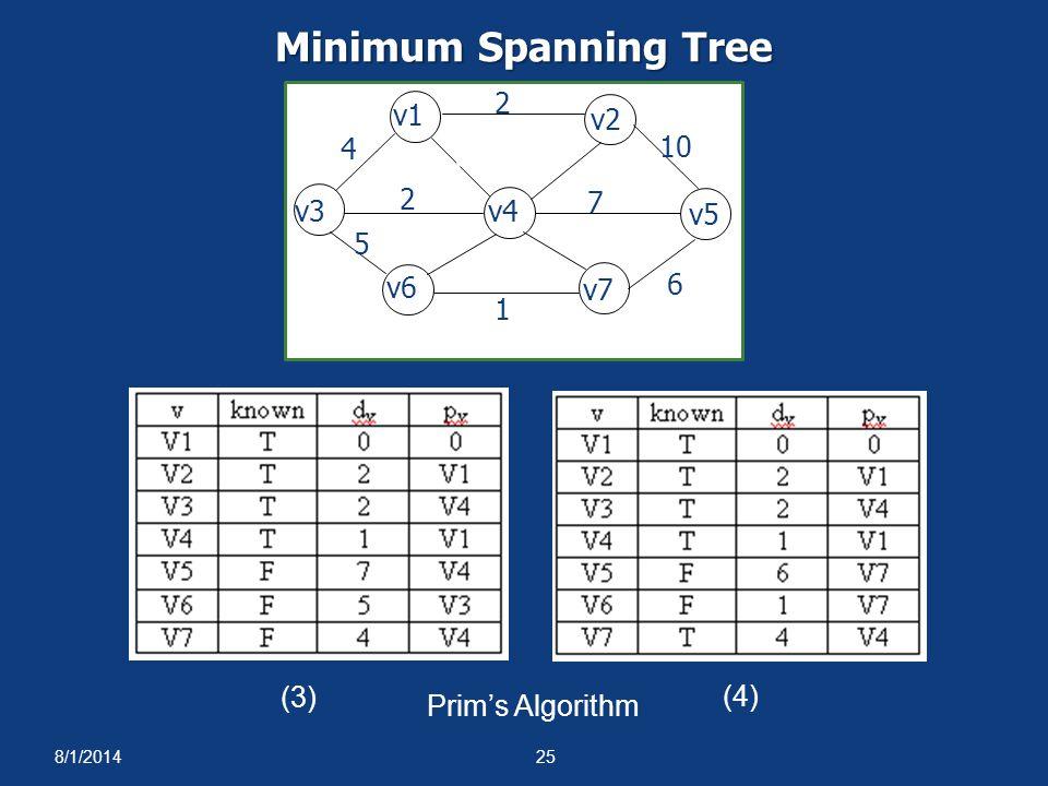 8/1/201425 (3) (4) 1 1 4 2 5 6 10 2 3 7 4 8 v1 v2 v3v4 v5 v6 v7 Prim's Algorithm Minimum Spanning Tree
