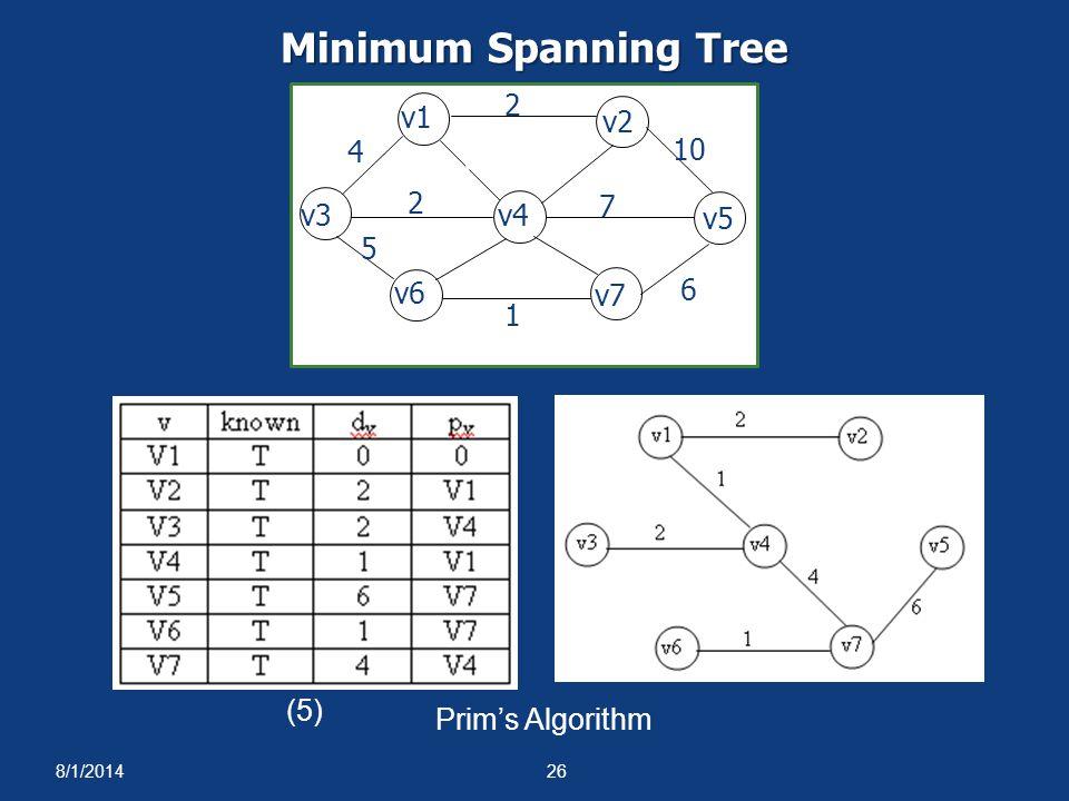 8/1/201426 (5) Minimum Spanning Tree 1 1 4 2 5 6 10 2 3 7 4 8 v1 v2 v3v4 v5 v6 v7 Prim's Algorithm