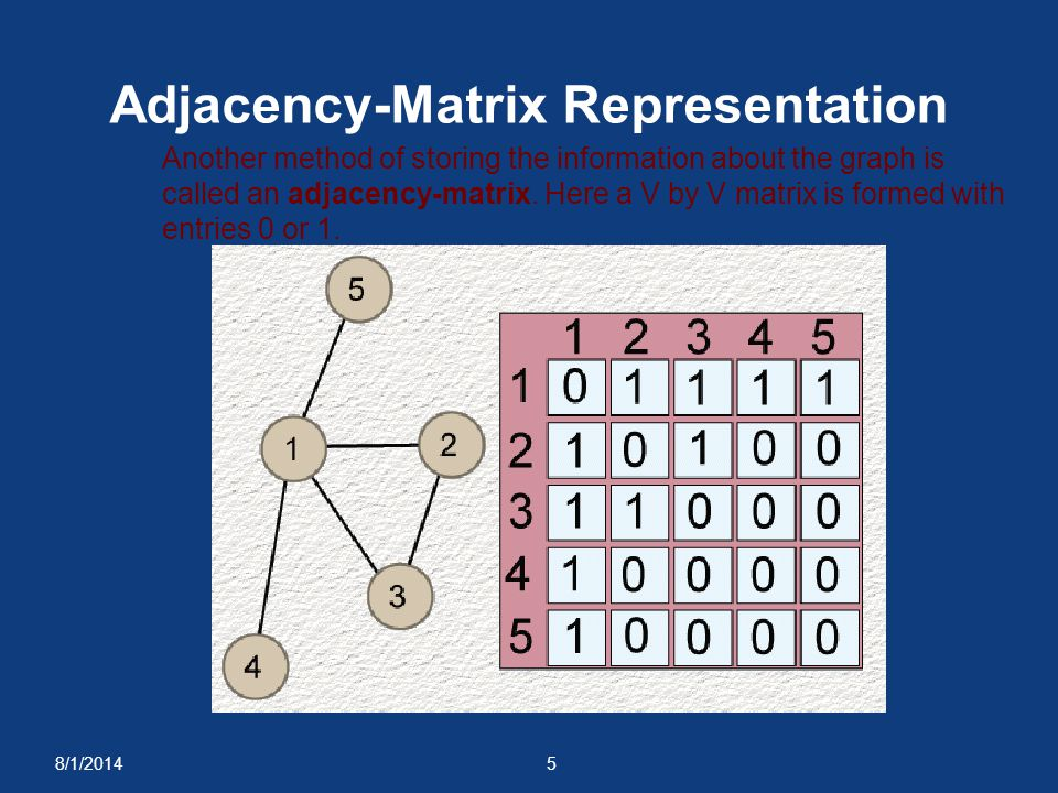 8/1/20145 Adjacency-Matrix Representation Another method of storing the information about the graph is called an adjacency-matrix. Here a V by V matri