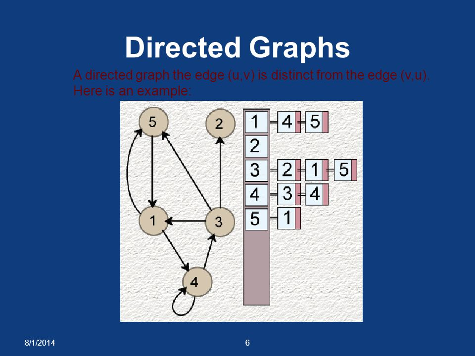 8/1/20146 Directed Graphs A directed graph the edge (u,v) is distinct from the edge (v,u). Here is an example: