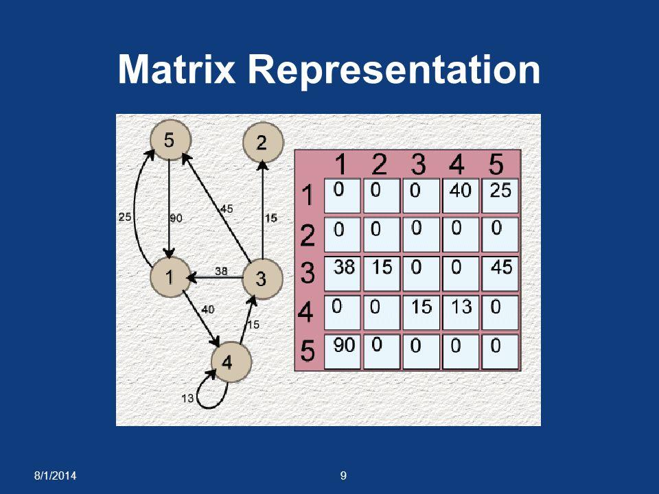 8/1/20149 Matrix Representation