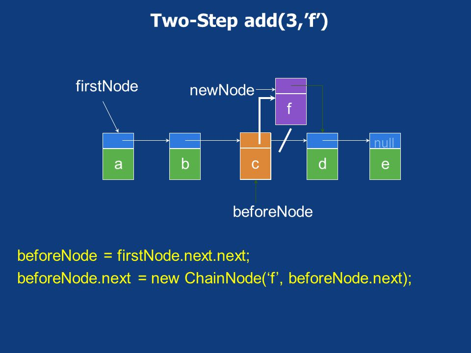 One-Step add(0,'f') newNode abcde null firstNode f firstNode = new ChainNode('f', firstNode);